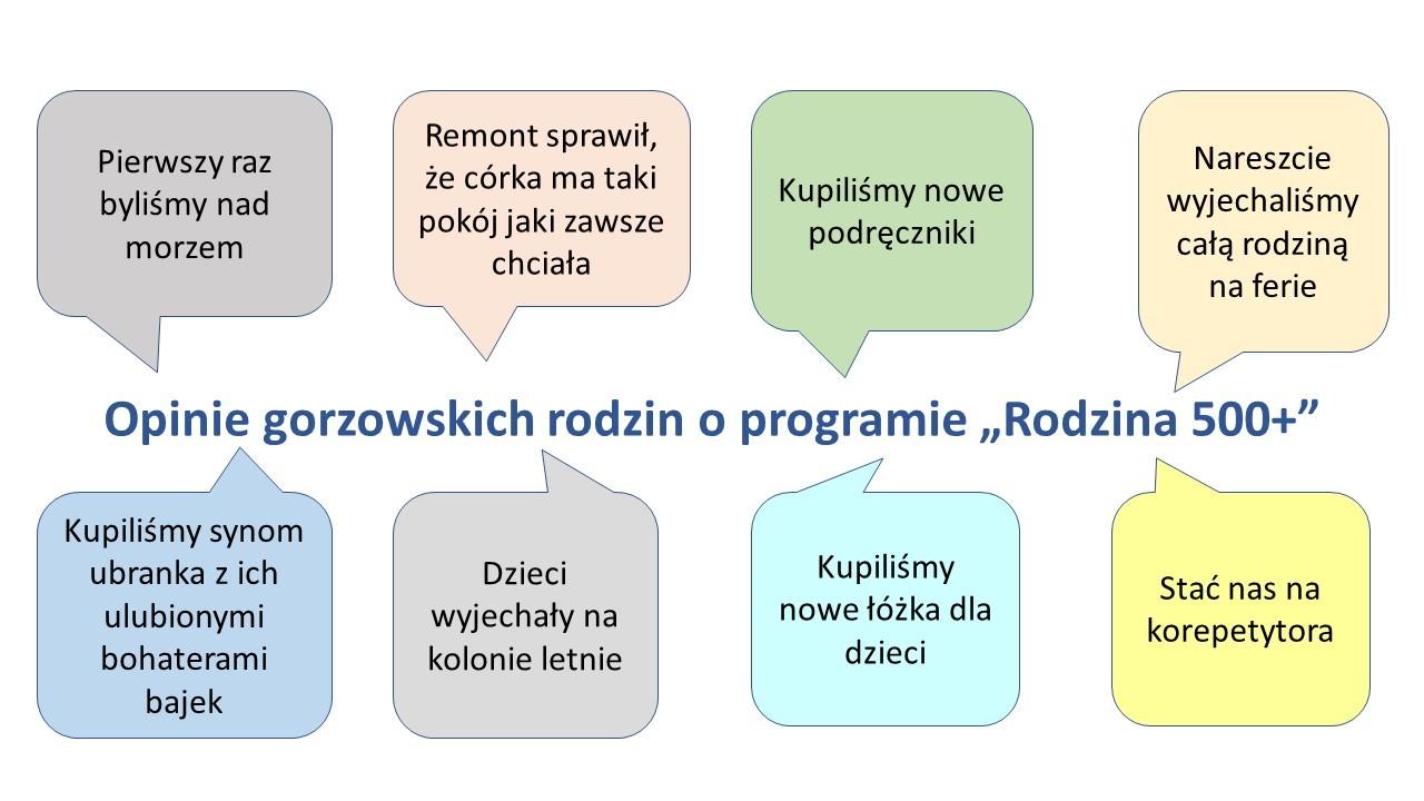 opinie gorzowskich rodzin oprogramie 500+